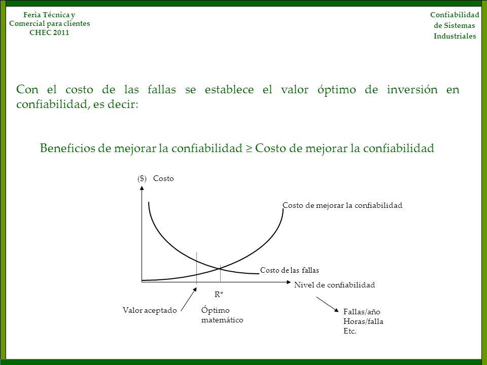 Confiabilidad de Sistemas Industriales Feria Técnica y Comercial para clientes CHEC 2011 Con el costo de las fallas se establece el valor óptimo de in