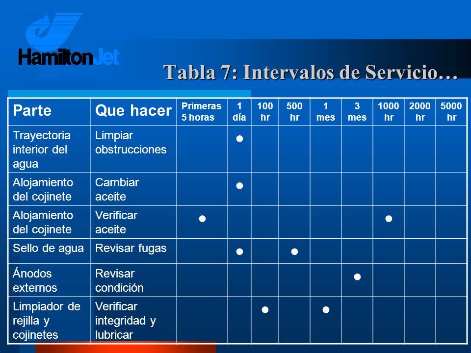 Tabla 7: Intervalos de Servicio… ParteQue hacer Primeras 5 horas 1 día 100 hr 500 hr 1 mes 3 mes 1000 hr 2000 hr 5000 hr Trayectoria interior del agua