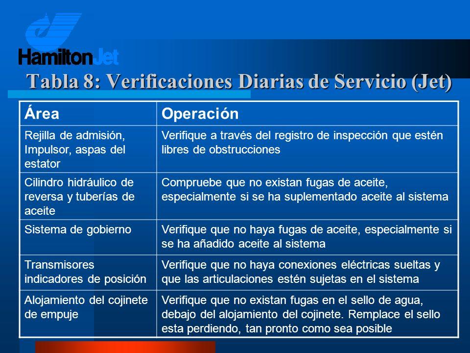 ÁreaOperación Rejilla de admisión, Impulsor, aspas del estator Verifique a través del registro de inspección que estén libres de obstrucciones Cilindr