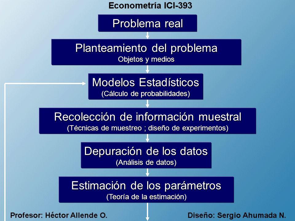 Teoría Económica Contraste de Hipótesis Validación de Modelo Análisis Explorativode Datos (DM) Formulación de Hipótesis Estimación de Parámetros Información previa Datos Modelo Econométrico