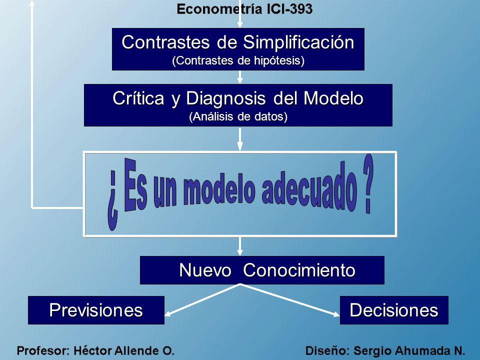 CLASES DE MODELOS: Función, Estructura, Referencia del Tiempo, Referencia de la Incertidumbre, Generalidad Descriptivos, Explicativos, Predictívos Icónicos, Analógicos, Simbólicos Estáticos, Dinámicos Determinísticos, Probabilísticos, de Juego Generales, Especializados