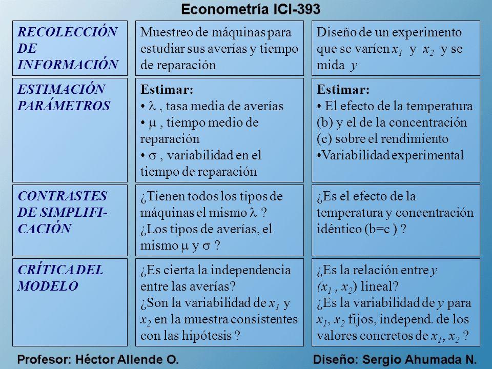 ¿ Qué es la Econometría .
