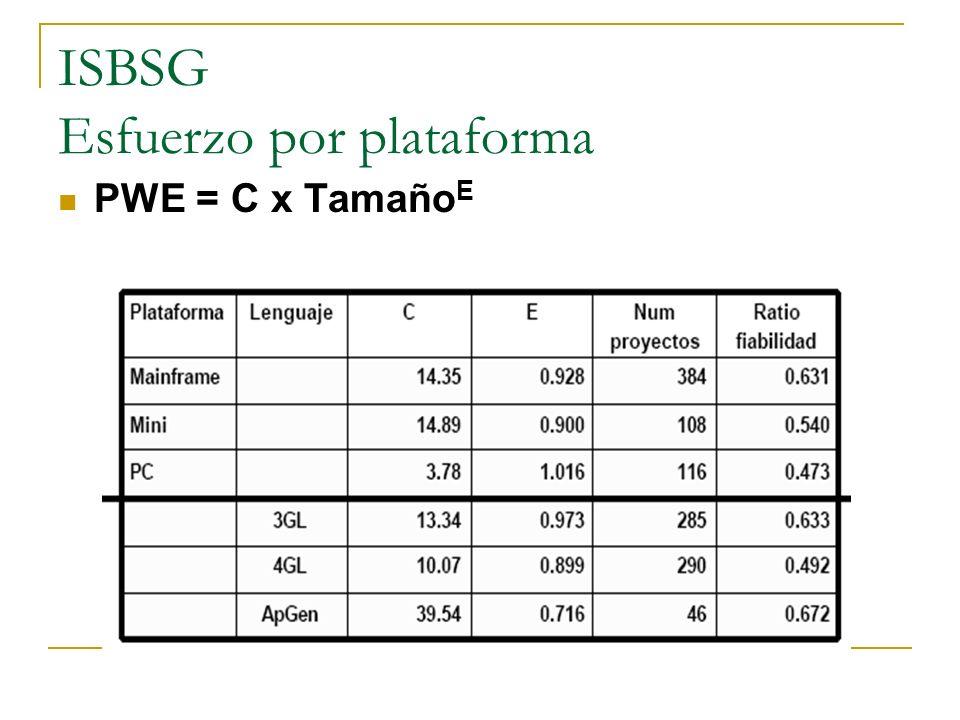 ISBSG Esfuerzo por plataforma PWE = C x Tamaño E
