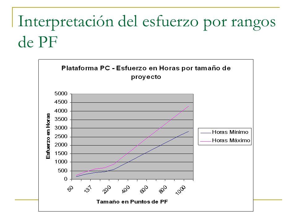 Estimación Duración ISBSG La estimación de la Duración en plataforma de PC es: Duración = 0.38 * (Esfuerzo) 0.37 Duración = 0.38 * (346,25 horas) 0.37 Duración = 3.3 meses