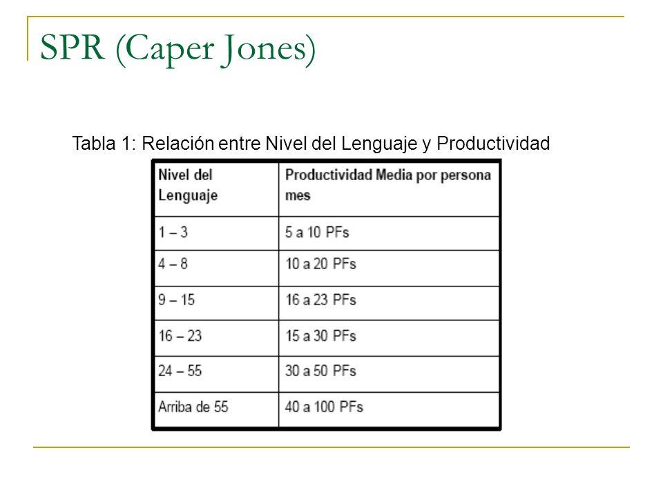 SPR (Caper Jones) Tabla 2: Lenguaje de Programación y Niveles (Resumen) La relación entre líneas de código y puntos de función depende del lenguaje de programación en que se implementan el software y la calidad del diseño.