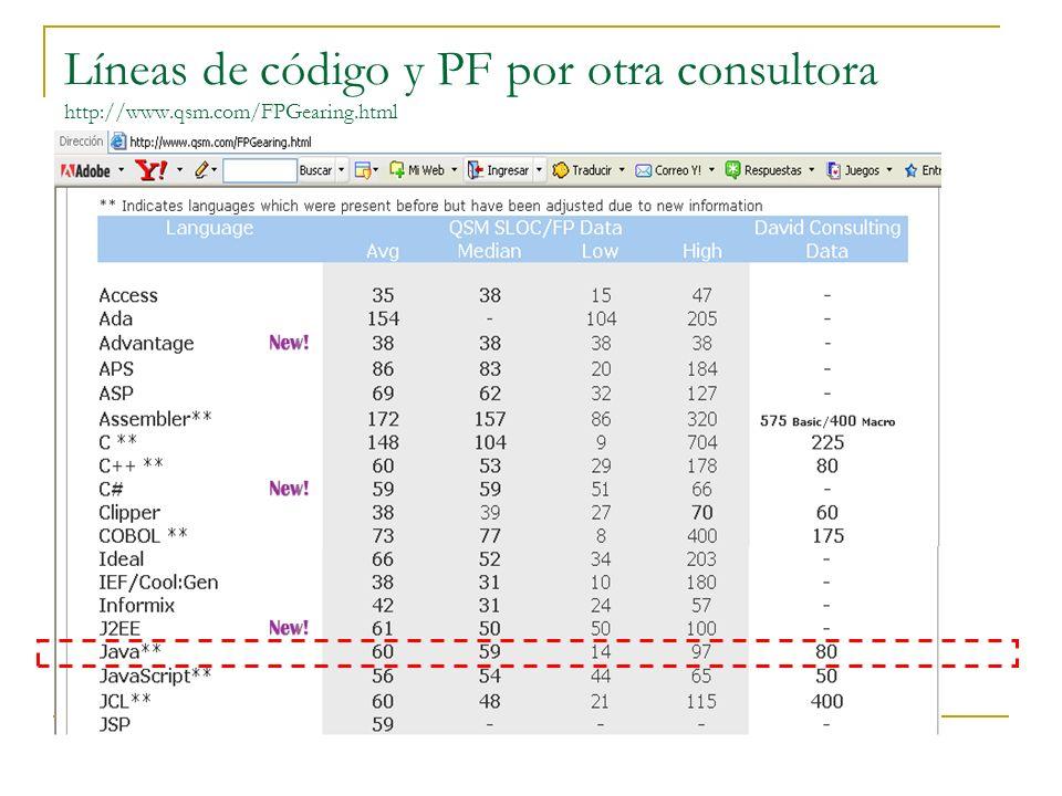 Estimación de la Duración (The David Consulting Group) Tabla 1: PFs / persona mes y Horas por PF en diferentes plataformas Según la propuesta de David Consulting, una persona al mes puede producir 27 FPs en el desarrollo de aplicaciones web.