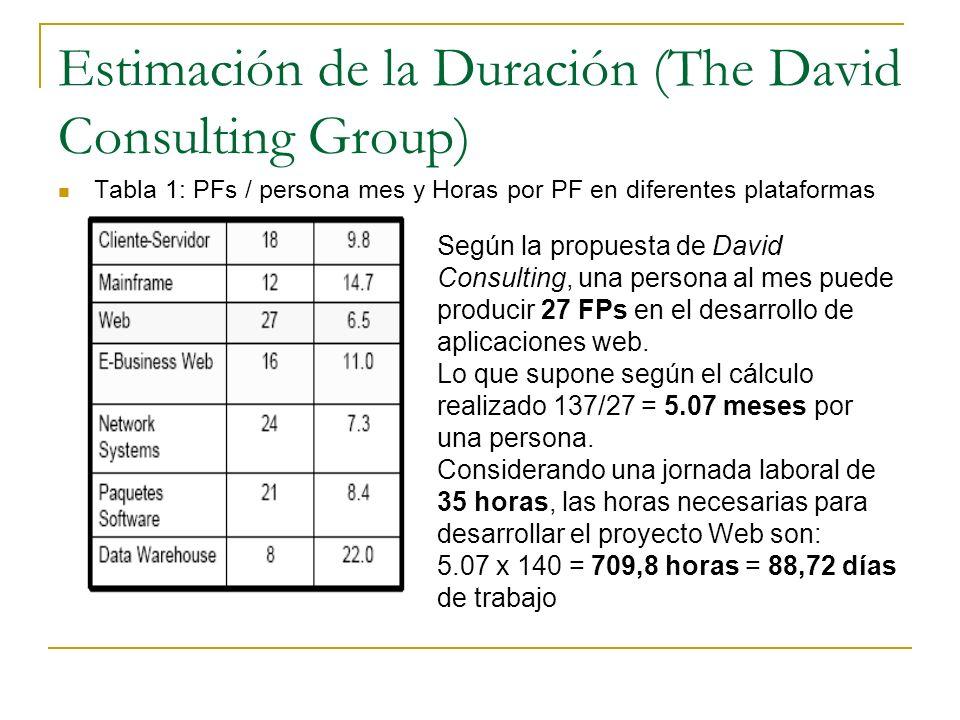 Estimación de la Duración (The David Consulting Group) Tabla 1: PFs / persona mes y Horas por PF en diferentes plataformas Según la propuesta de David