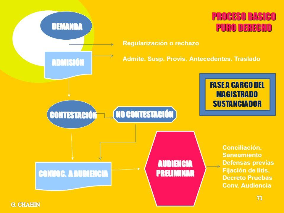 CONTESTACIÓN AUDIENCIAPRELIMINAR NO CONTESTACIÓN ADMISIÓN CONVOC.