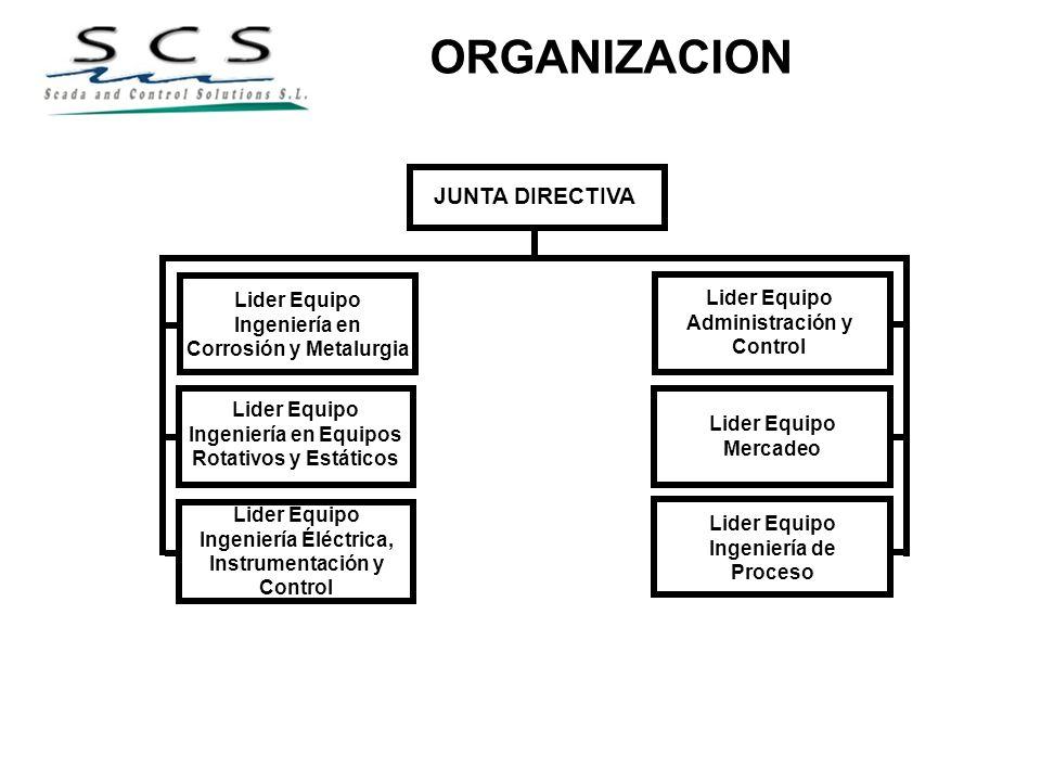 ORGANIZACION JUNTA DIRECTIVA Lider Equipo Ingeniería en Corrosión y Metalurgia Lider Equipo Mercadeo Lider Equipo Administración y Control Lider Equip