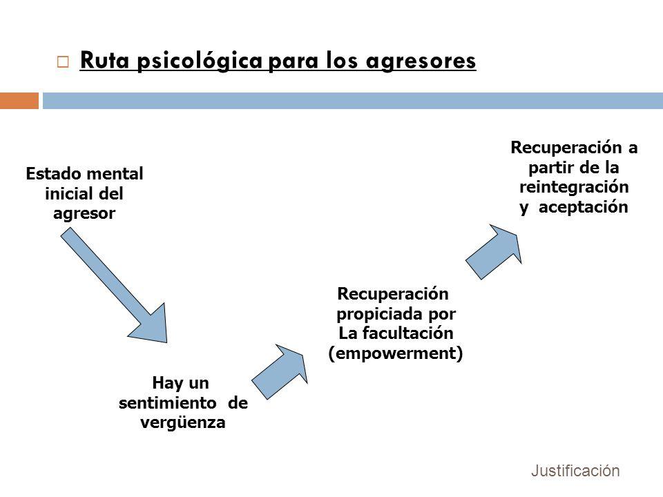 Ruta psicológica para los agresores Estado mental inicial del agresor Hay un sentimiento de vergüenza Recuperación propiciada por La facultación (empo