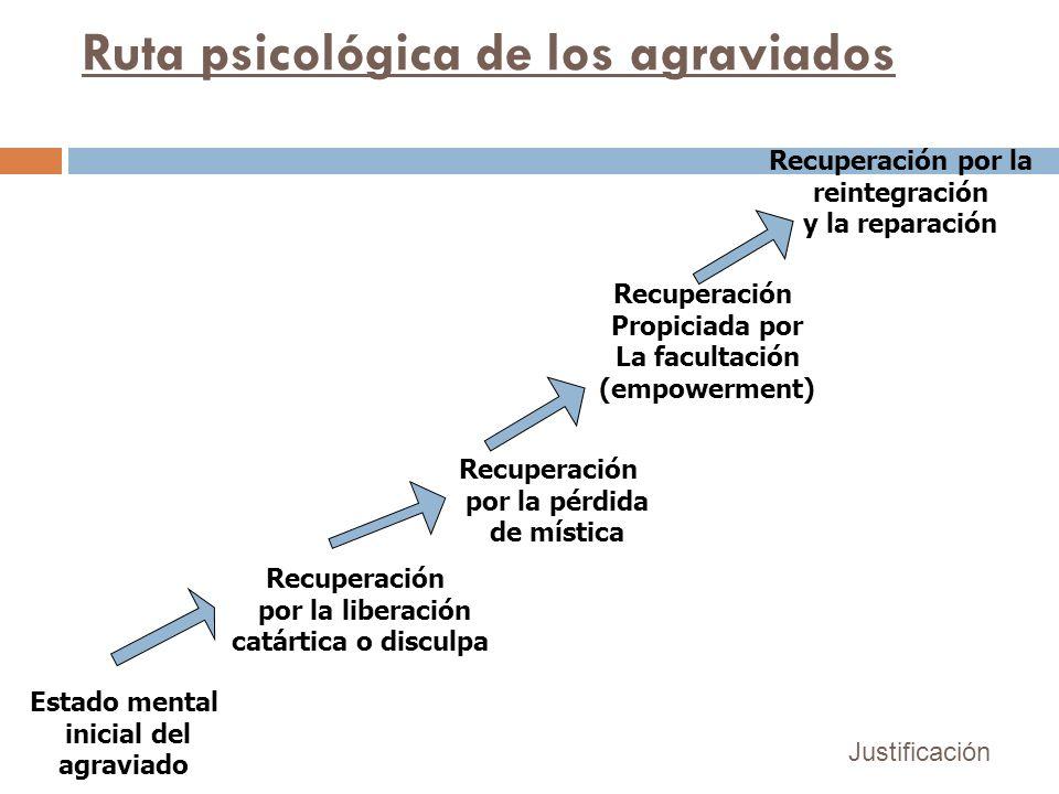 Estado mental inicial del agraviado Recuperación por la liberación catártica o disculpa Recuperación por la pérdida de mística Recuperación Propiciada