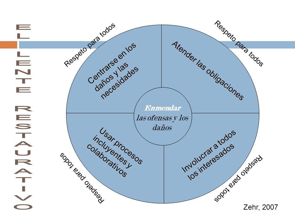 Centrarse en los daños y las necesidades Atender las obligaciones Involucrar a todos los interesados Usar procesos incluyentes y colaborativos Enmenda