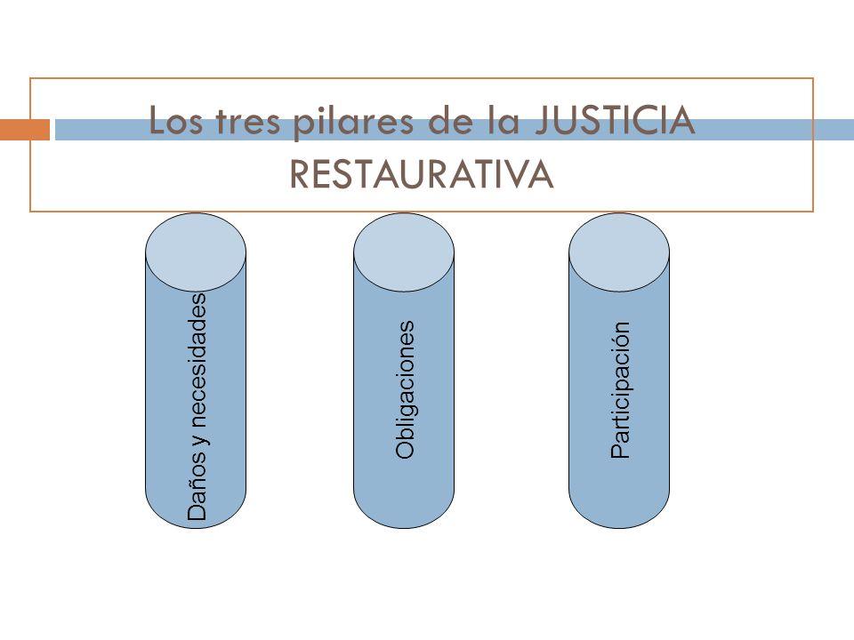 Los tres pilares de la JUSTICIA RESTAURATIVA Daños y necesidades Obligaciones Participación