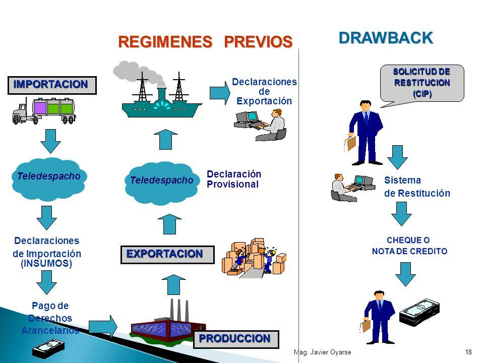 Mag. Javier Oyarse18 IMPORTACION PRODUCCION SOLICITUD DE RESTITUCION(CIP) Declaraciones de Importación (INSUMOS) Declaraciones de Exportación Sistema