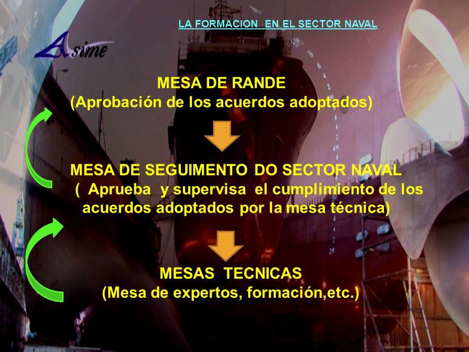 MESA DE RANDE (Aprobación de los acuerdos adoptados) MESA DE SEGUIMENTO DO SECTOR NAVAL ( Aprueba y supervisa el cumplimiento de los acuerdos adoptado