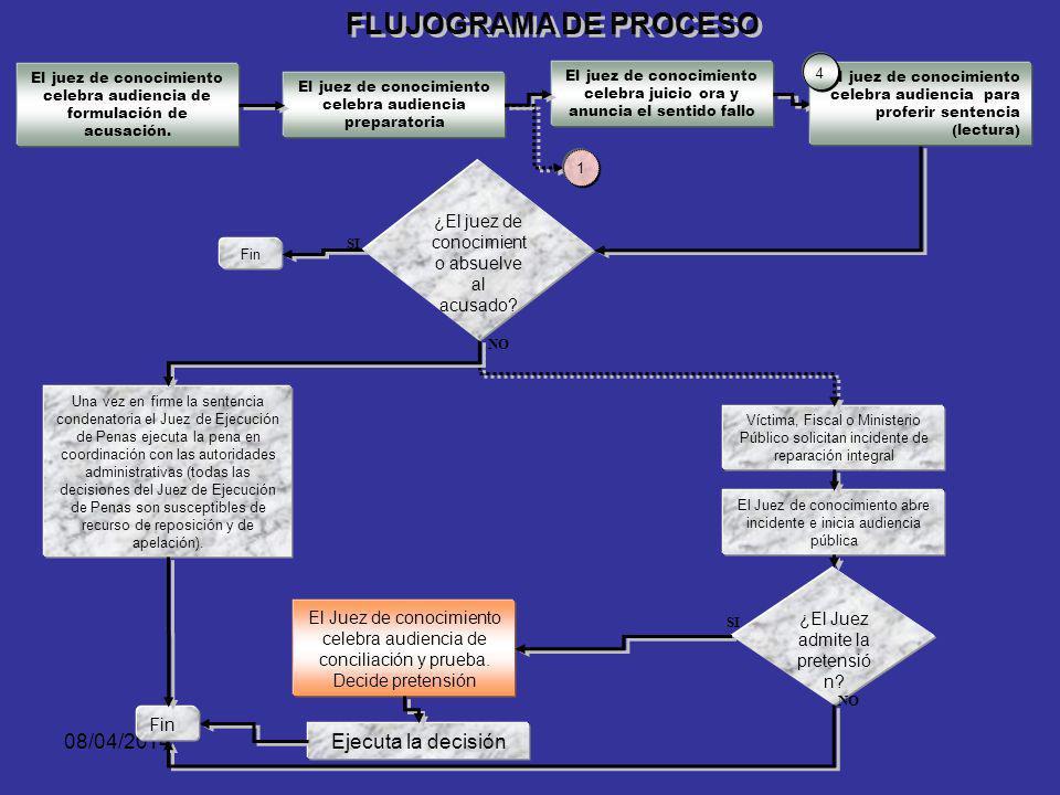 08/04/2014 ¿El fiscal decide formular imputación ante el juez de control de garantías? 2 NO El Fiscal da aplicación al principio de oportunidad Fin el