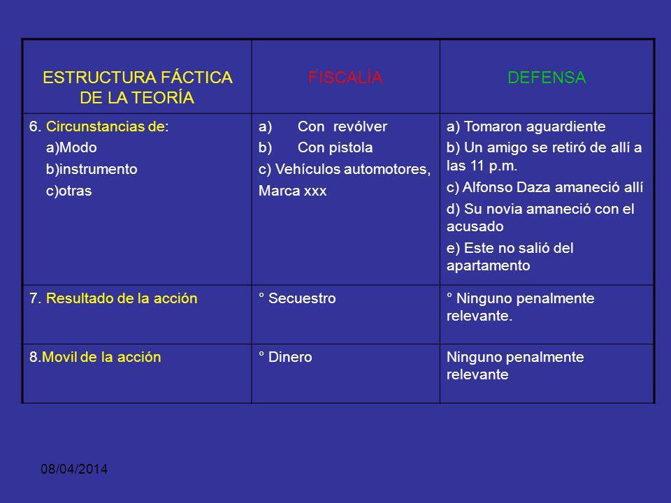 08/04/2014 ESTRUCTURA FÁCTICA DE LA TEORÍA FISCALÍADEFENSA 1. Cuándo (elemento de tiempo) a) referente amplio b) Referente especifico a) El día 20 de