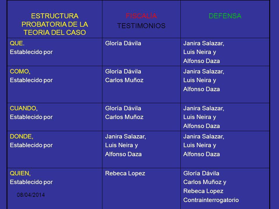 08/04/2014 ESTRUCTURA FÁCTICA DE LA TEORÍA FISCALÍADEFENSA 6. Circunstancias de: a)Modo b)instrumento c)otras a)Con revólver b)Con pistola c) Vehículo
