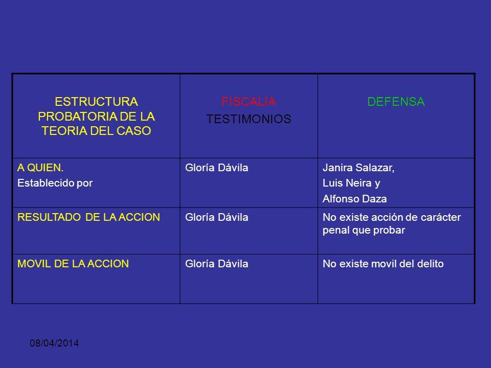 08/04/2014 ESTRUCTURA PROBATORIA DE LA TEORIA DEL CASO FISCALÍA TESTIMONIOS DEFENSA QUE. Establecido por Gloría DávilaJanira Salazar, Luis Neira y Alf