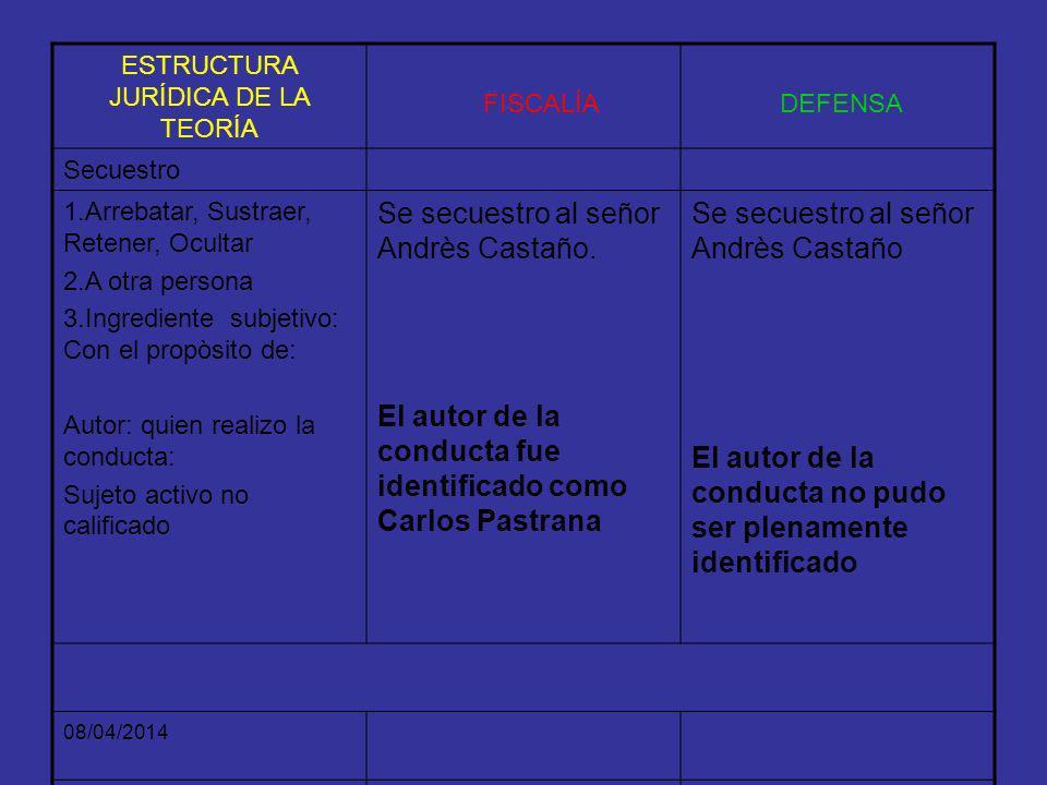 08/04/2014 ESTRUCTURA PROBATORIA DE LA TEORIA DEL CASO FISCALÍA TESTIMONIOS DEFENSA A QUIEN. Establecido por Gloría DávilaJanira Salazar, Luis Neira y