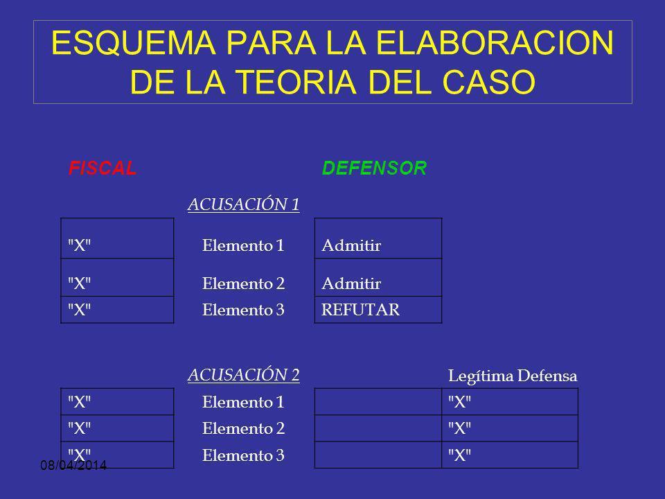 08/04/2014 ESTRUCTURA JURÍDICA DE LA TEORÍA FISCALÍA DEFENSA Secuestro 1.Arrebatar, Sustraer, Retener, Ocultar 2.A otra persona 3.Ingrediente subjetiv