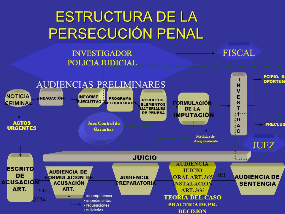 PROCESO PENAL Indagación Investigación FISCAL JUEZ Juicio INVESTIG. P.J. PERITOS CONTROL DE GARANTÍAS CONOCIMIENTO Defensor ImputadoIndiciado