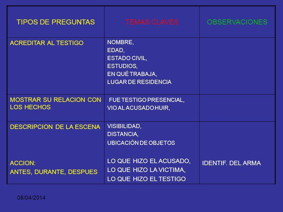 08/04/2014 PLANEACION DEL INTERROGATORIO 5. ESQUEMA DEL INTERROGATORIO PLANTEAR HECHOS RELEVANTES QUE DEBEN SER PROBADOS CON EL TESTIGO