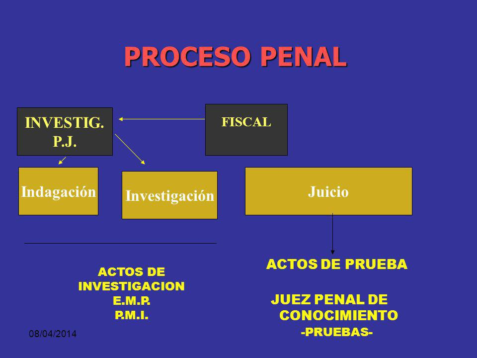 08/04/2014 ESTRUCTURA DE LA PERSECUCIÓN PENAL NOTICIA CRIMINAL INFORME EJECUTIVO PROGRAMA METODOLÓGICO RECOLECC. ELEMENTOS MATERIALES DE PRUEBA INDAGA