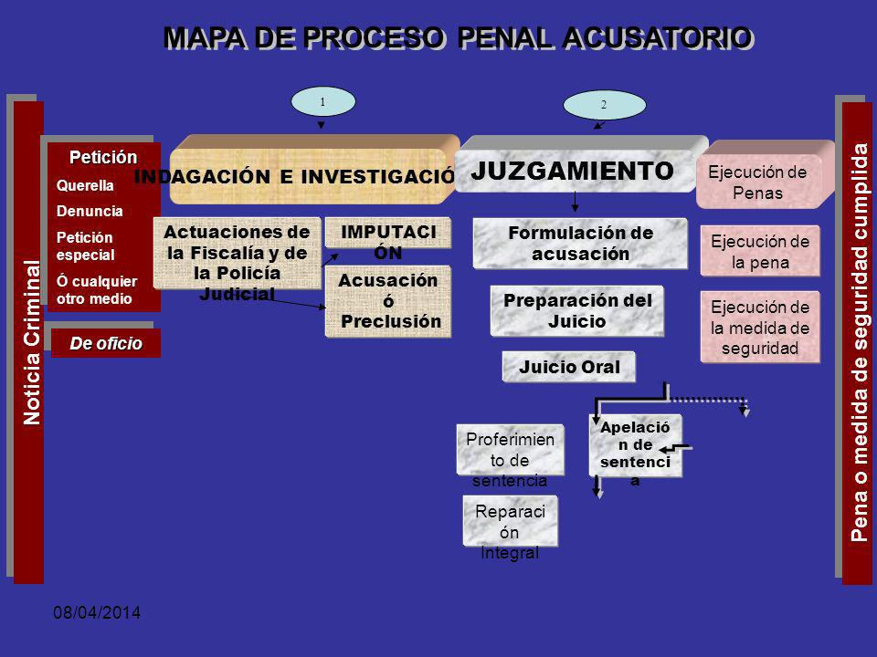 08/04/2014 Funciones de la Audiencia Producir información de alta calidad (contradicción e interacción) para la toma de decisiones