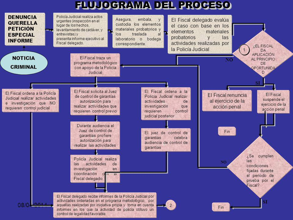 08/04/2014 ELEMENTOS MATERIALES DE PRUEBA Y EVIDENCIA FÍSICA