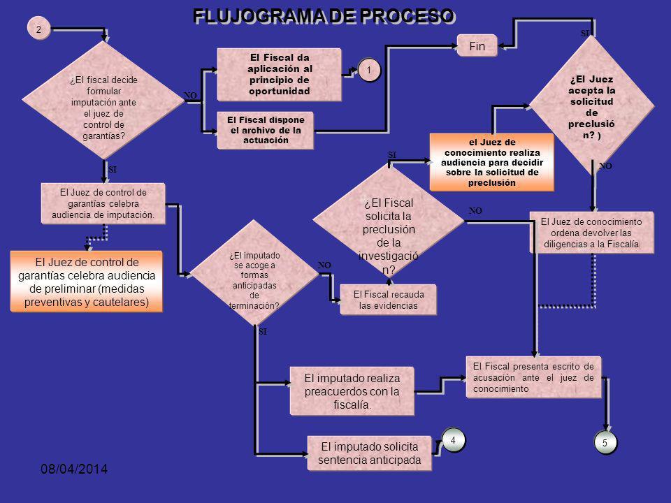 08/04/2014 Cuàles son las características que deben tener las mismas para cumplir con sus funciones en un modelo procesal acusatorio?.