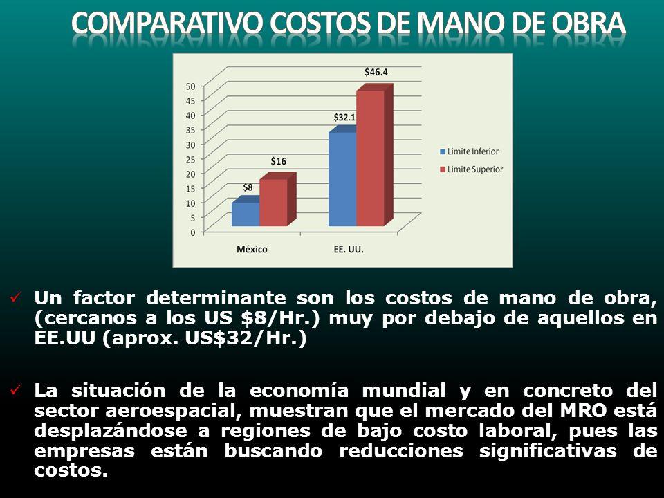 Un factor determinante son los costos de mano de obra, (cercanos a los US $8/Hr.) muy por debajo de aquellos en EE.UU (aprox. US$32/Hr.) La situación