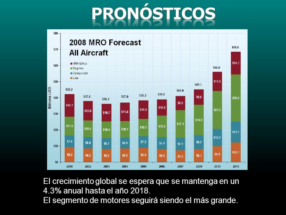 El crecimiento global se espera que se mantenga en un 4.3% anual hasta el año 2018. El segmento de motores seguirá siendo el más grande.