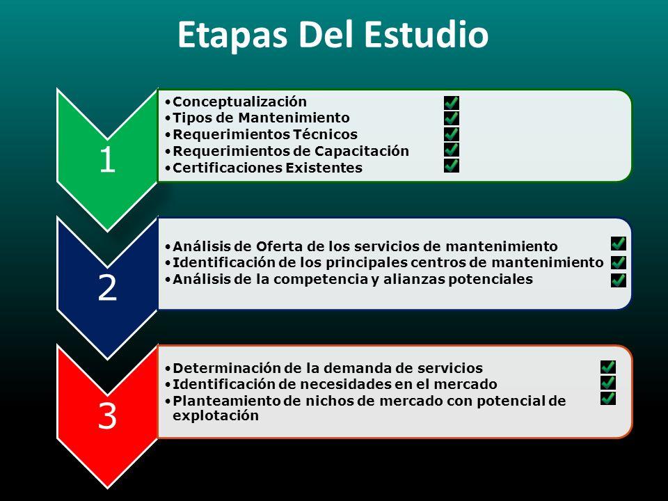 Etapas Del Estudio 1 Conceptualización Tipos de Mantenimiento Requerimientos Técnicos Requerimientos de Capacitación Certificaciones Existentes 2 Anál