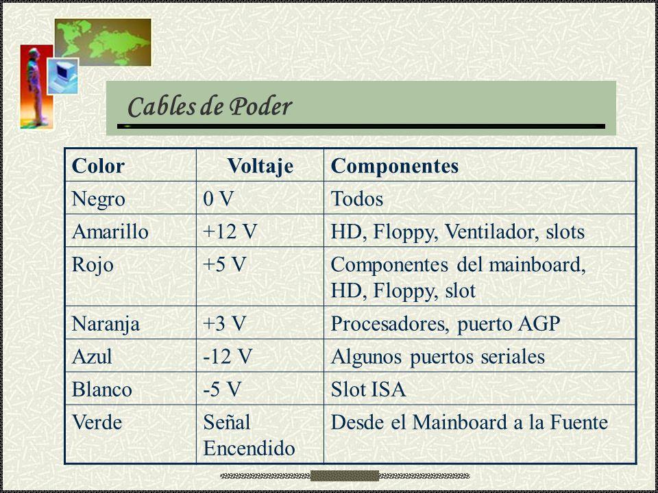 ColorVoltajeComponentes Negro0 VTodos Amarillo+12 VHD, Floppy, Ventilador, slots Rojo+5 VComponentes del mainboard, HD, Floppy, slot Naranja+3 VProces