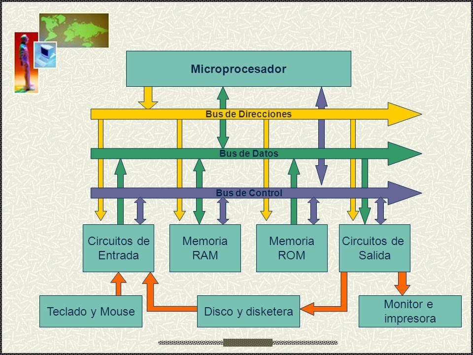 Microprocesador Circuitos de Entrada Memoria RAM Memoria ROM Circuitos de Salida Bus de Control Bus de Datos Bus de Direcciones Teclado y MouseDisco y