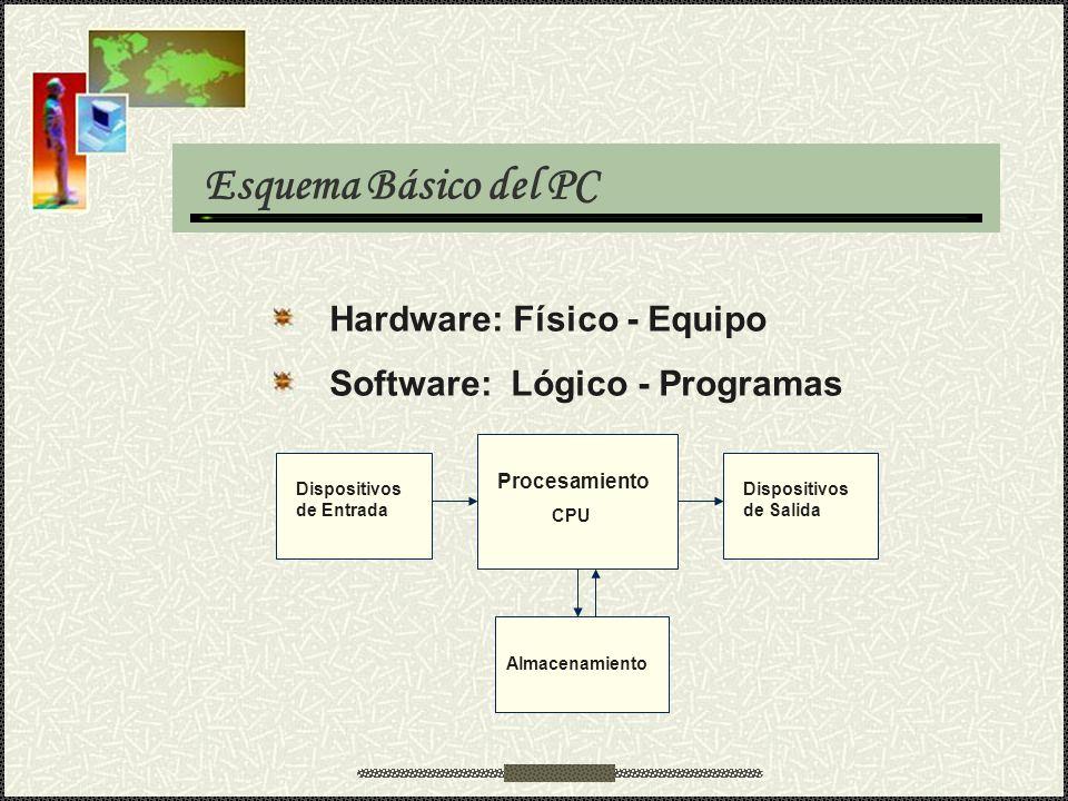 Hardware: Físico - Equipo Software: Lógico - Programas Dispositivos de Entrada Dispositivos de Salida Procesamiento CPU Almacenamiento Esquema Básico