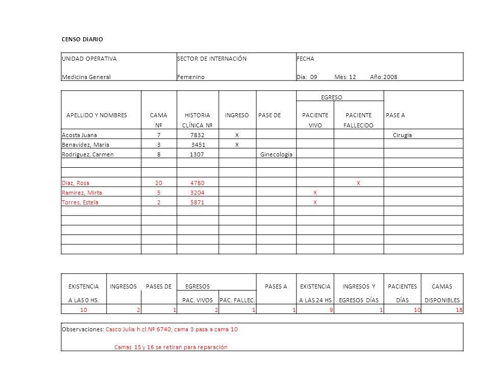 CENSO DIARIO UNIDAD OPERATIVA SECTOR DE INTERNACIÓNFECHA Medicina General Femenino Día: 09 Mes: 12 Año:2008 EGRESO APELLIDO Y NOMBRESCAMAHISTORIAINGRE