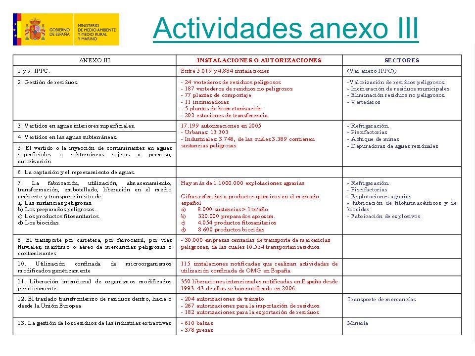 Actividades anexo III