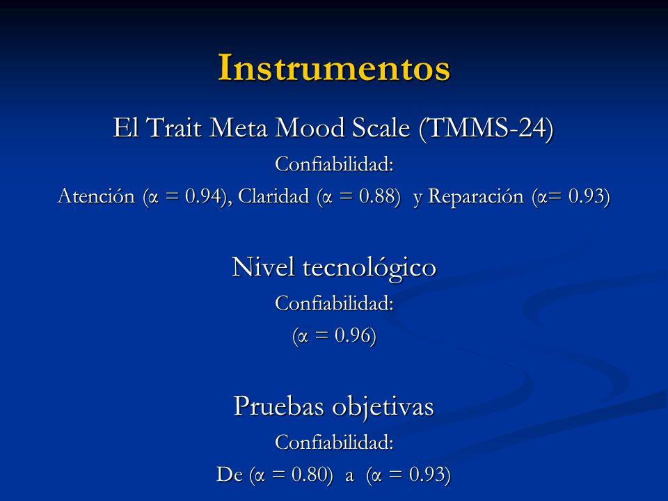 Instrumentos El Trait Meta Mood Scale (TMMS-24) Confiabilidad: Atención (α = 0.94), Claridad (α = 0.88) y Reparación (α= 0.93) Nivel tecnológico Confi