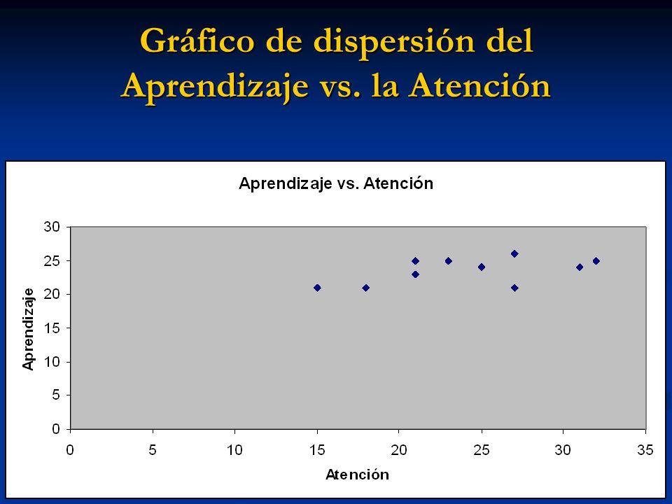 Gráfico de dispersión del Aprendizaje vs. la Atención