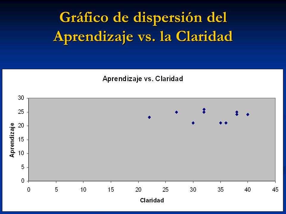 Gráfico de dispersión del Aprendizaje vs. la Claridad
