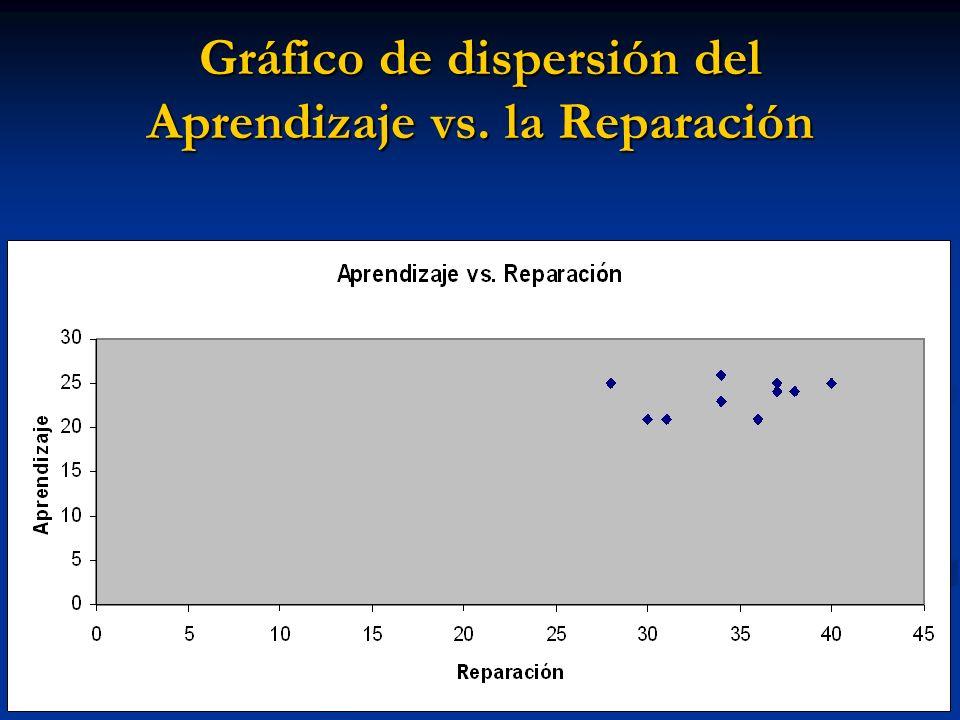 Gráfico de dispersión del Aprendizaje vs. la Reparación