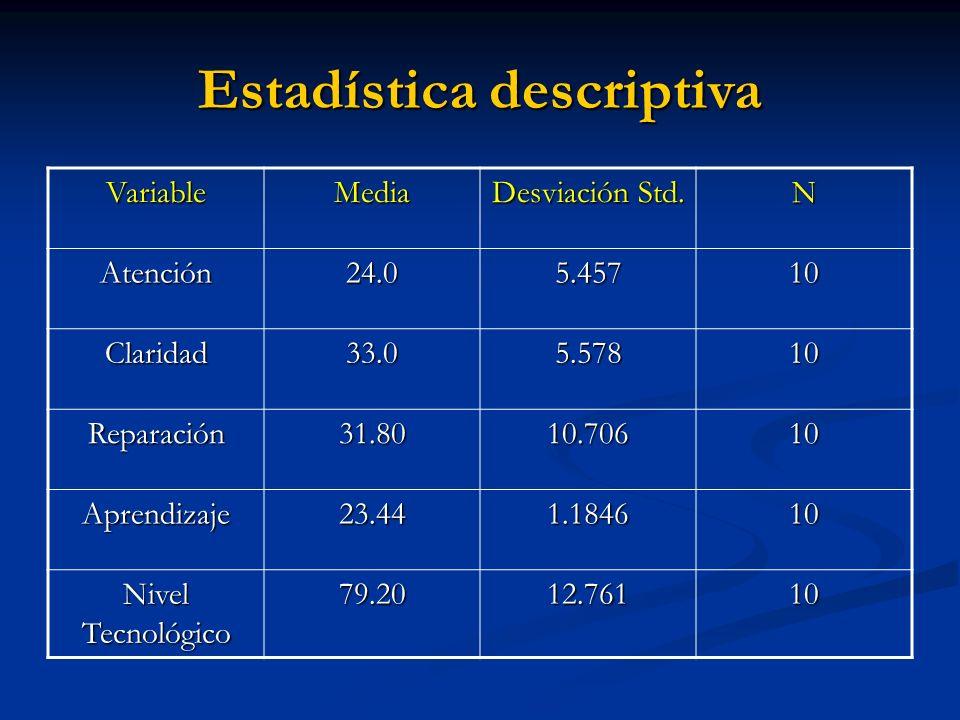 Estadística descriptiva VariableMedia Desviación Std. N Atención24.05.45710 Claridad33.05.57810 Reparación31.8010.70610 Aprendizaje23.441.184610 Nivel