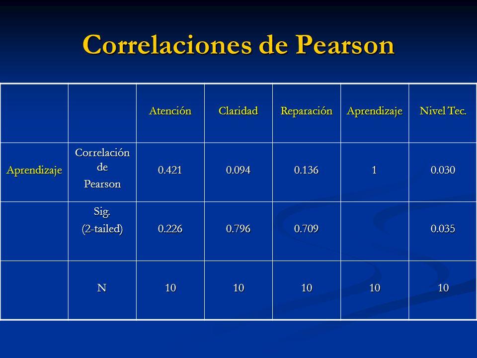 Correlaciones de Pearson AtenciónClaridadReparaciónAprendizaje Nivel Tec. Aprendizaje Correlación de Pearson0.4210.0940.13610.030 Sig.(2-tailed)0.2260