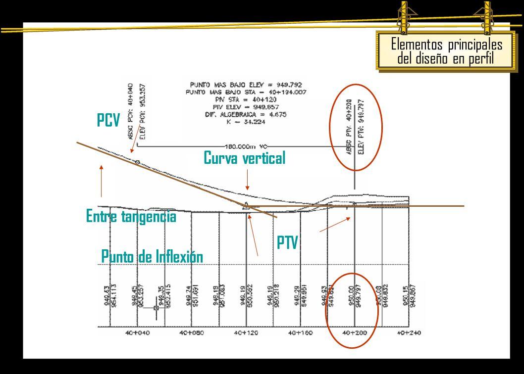 Punto de Inflexión PTV Curva vertical PCV Entre tangencia Elementos principales del diseño en perfil