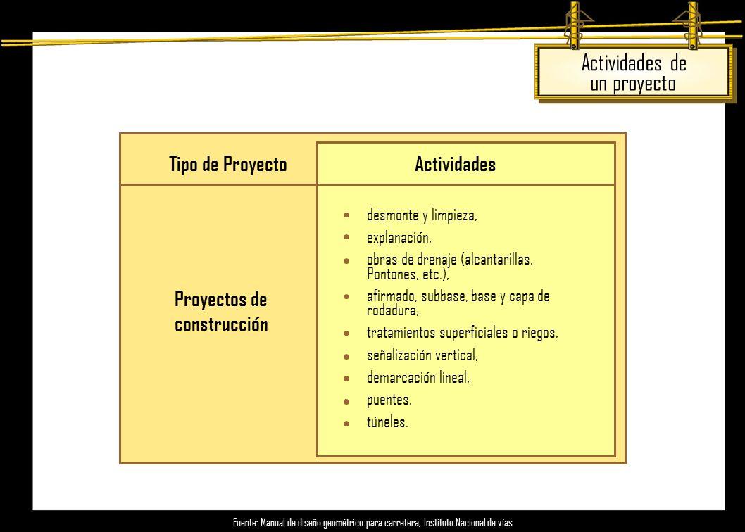Tipo de Proyecto Proyectos de construcción Actividades ·desmonte y limpieza, ·explanación, ·obras de drenaje (alcantarillas, Pontones, etc.), ·afirmad