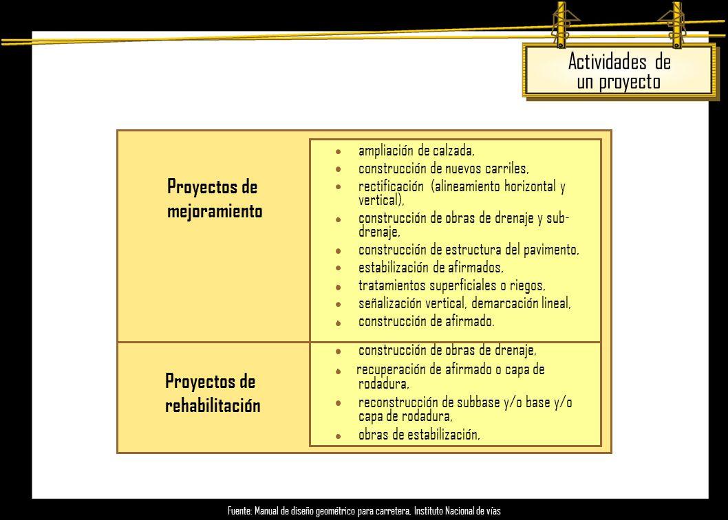 ·ampliación de calzada, ·construcción de nuevos carriles, ·rectificación (alineamiento horizontal y vertical), ·construcción de obras de drenaje y sub