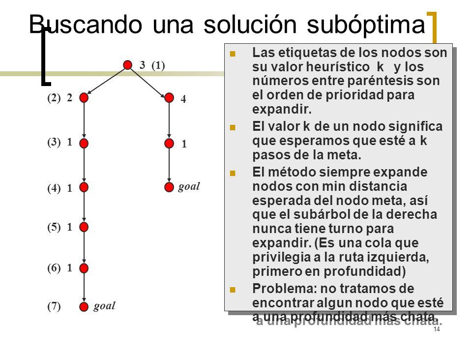 14 (2) 2 (3) 1 (4) 1 (5) 1 (6) 1 (7) goal 3 (1) 4 1 Buscando una solución subóptima Las etiquetas de los nodos son su valor heurístico k y los números