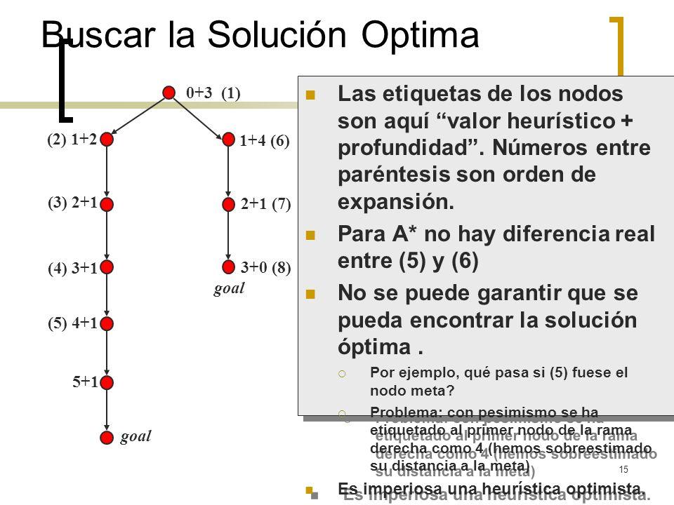 15 (2) 1+2 (3) 2+1 (4) 3+1 (5) 4+1 5+1 goal 0+3 (1) 1+4 (6) 2+1 (7) Buscar la Solución Optima Las etiquetas de los nodos son aquí valor heurístico + p